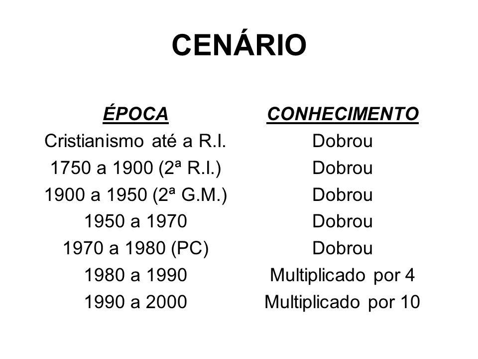 CENÁRIO ÉPOCA Cristianismo até a R.I. 1750 a 1900 (2ª R.I.) 1900 a 1950 (2ª G.M.) 1950 a 1970 1970 a 1980 (PC) 1980 a 1990 1990 a 2000 CONHECIMENTO Do