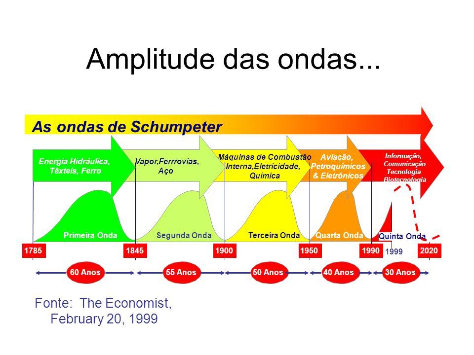 Informação, Comunicação Tecnologia Biotecnologia 30 Anos 20201990 1999 40 Anos Quarta Onda As ondas de Schumpeter 50 Anos 1950 Terceira Onda Máquinas
