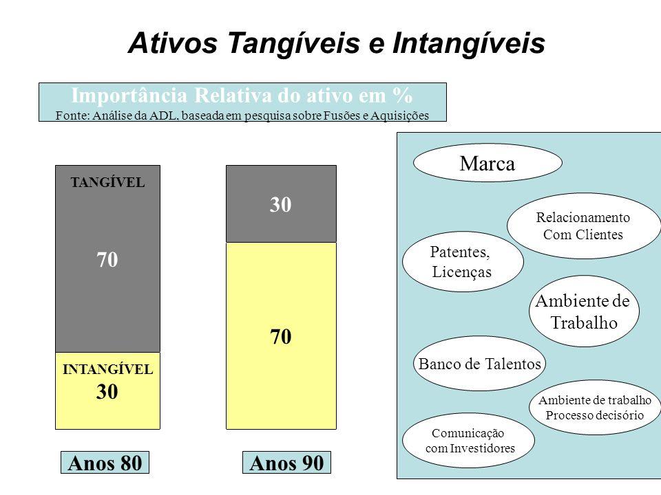 Ativos Tangíveis e Intangíveis 30 70 30 70 Anos 80Anos 90 Marca Relacionamento Com Clientes Patentes, Licenças Ambiente de Trabalho Banco de Talentos