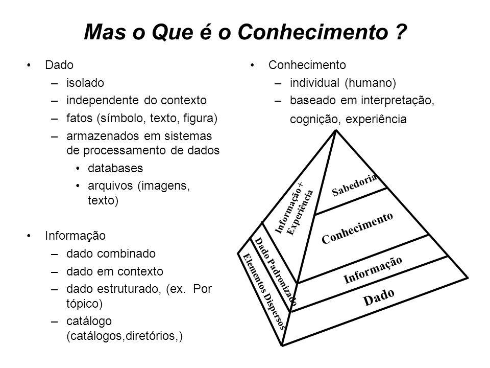 Mas o Que é o Conhecimento ? Informação (Dado+Context) Conhecimento Informação Sabedoria Informação + Experiência Elementos Dispersos Dado Padronizado