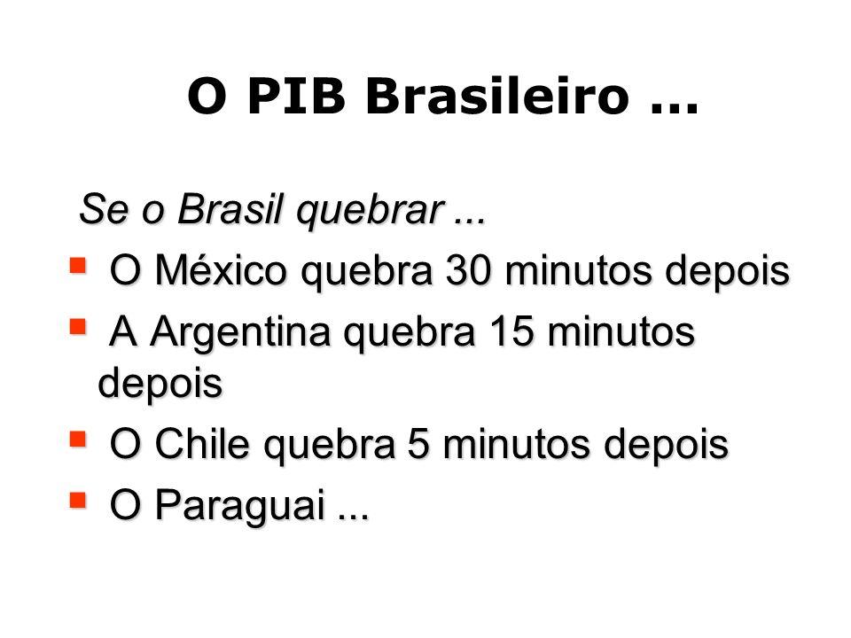 O PIB Brasileiro... Se o Brasil quebrar... O México quebra 30 minutos depois O México quebra 30 minutos depois A Argentina quebra 15 minutos depois A