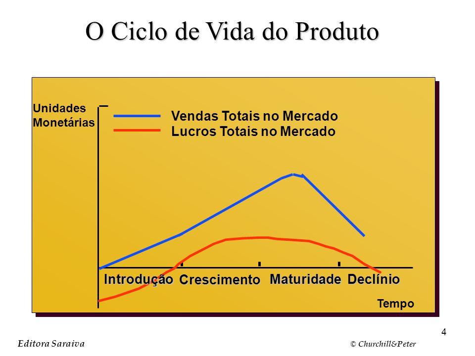 4 Editora Saraiva © Churchill&Peter O Ciclo de Vida do Produto Slide 9-4 Figura 9.1 Unidades Monetárias Vendas Totais no Mercado Lucros Totais no Merc