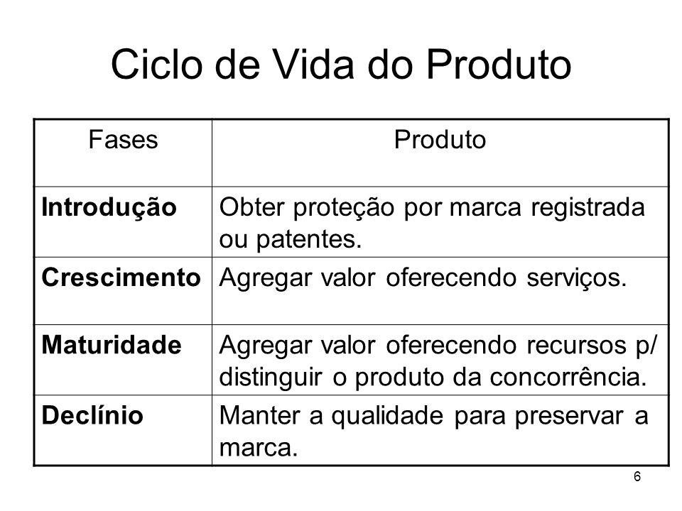 6 Ciclo de Vida do Produto FasesProduto IntroduçãoObter proteção por marca registrada ou patentes. CrescimentoAgregar valor oferecendo serviços. Matur