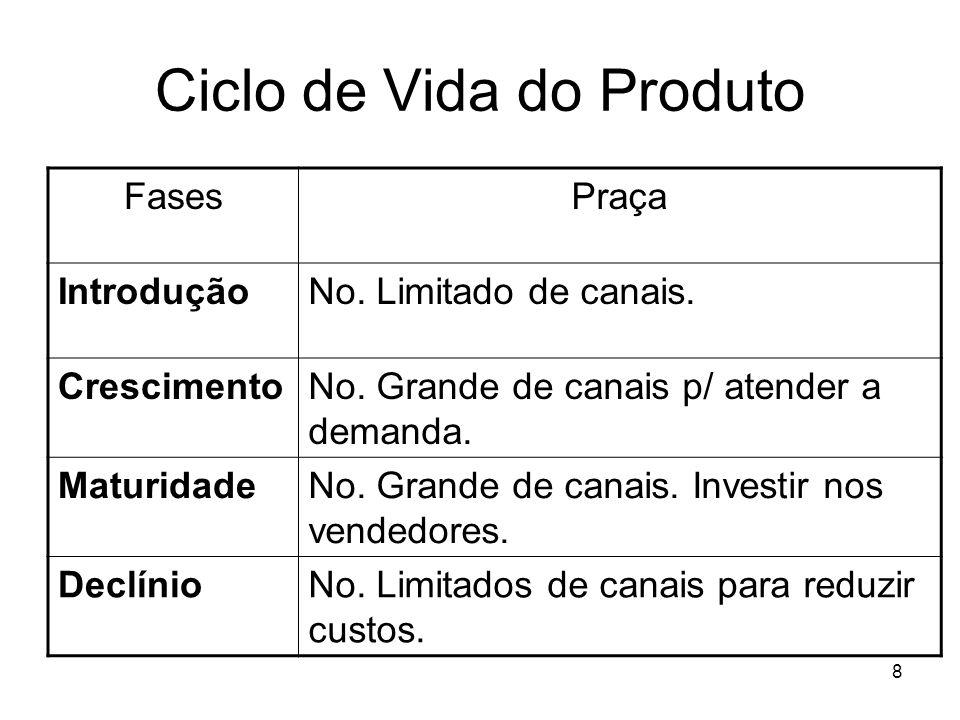 9 Ciclo de Vida do Produto FasesPromoção IntroduçãoUtilização de amostras e cupons de desconto p/ incentivar consumo.