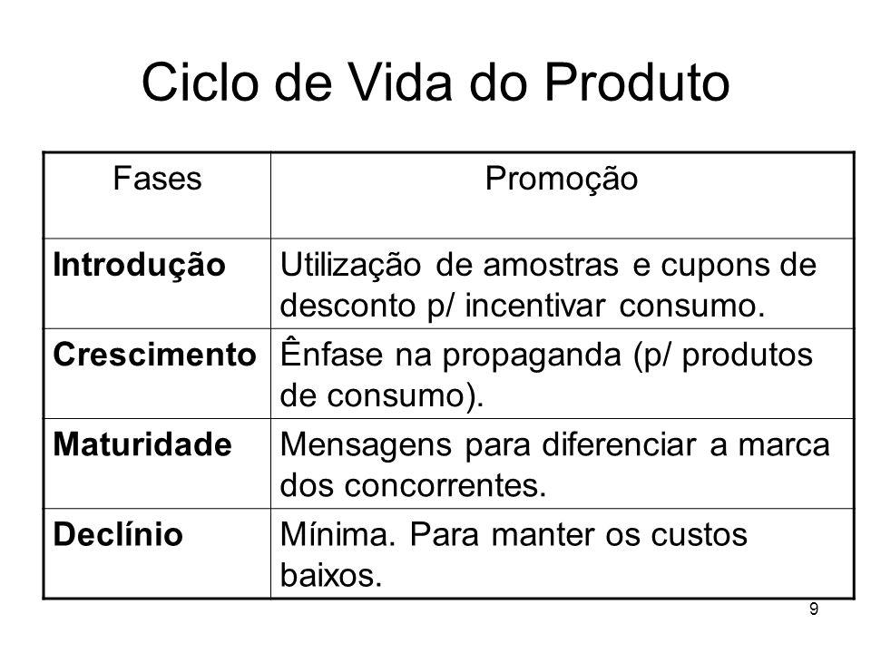9 Ciclo de Vida do Produto FasesPromoção IntroduçãoUtilização de amostras e cupons de desconto p/ incentivar consumo. CrescimentoÊnfase na propaganda