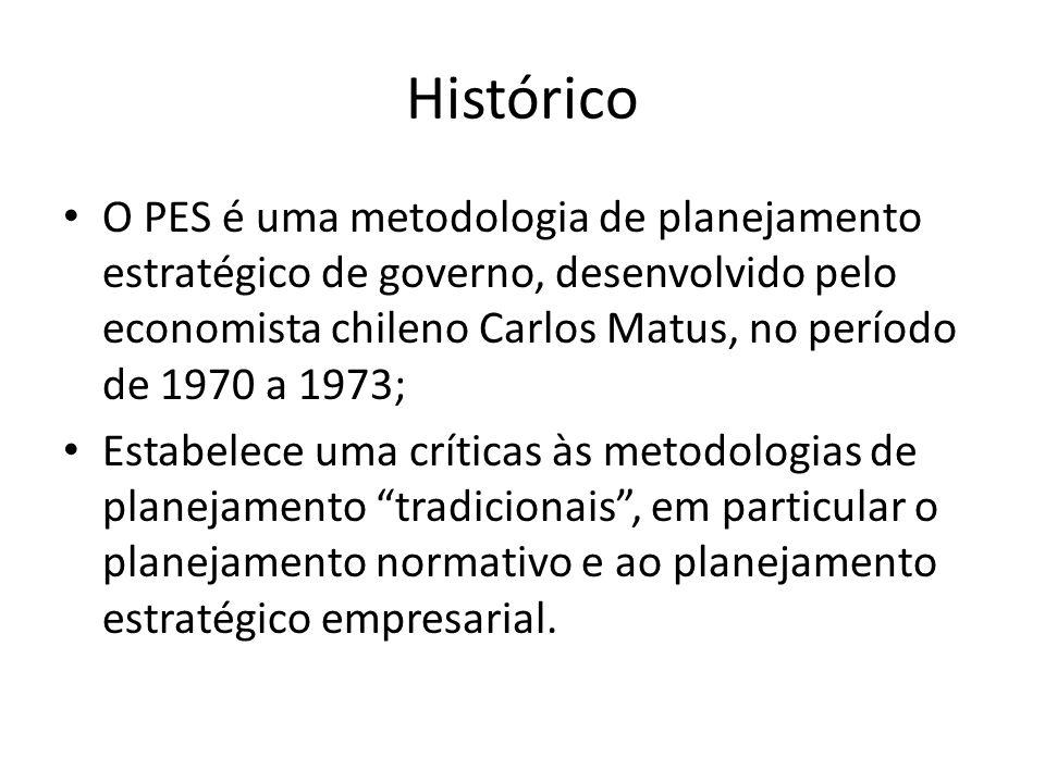 Histórico O PES é uma metodologia de planejamento estratégico de governo, desenvolvido pelo economista chileno Carlos Matus, no período de 1970 a 1973