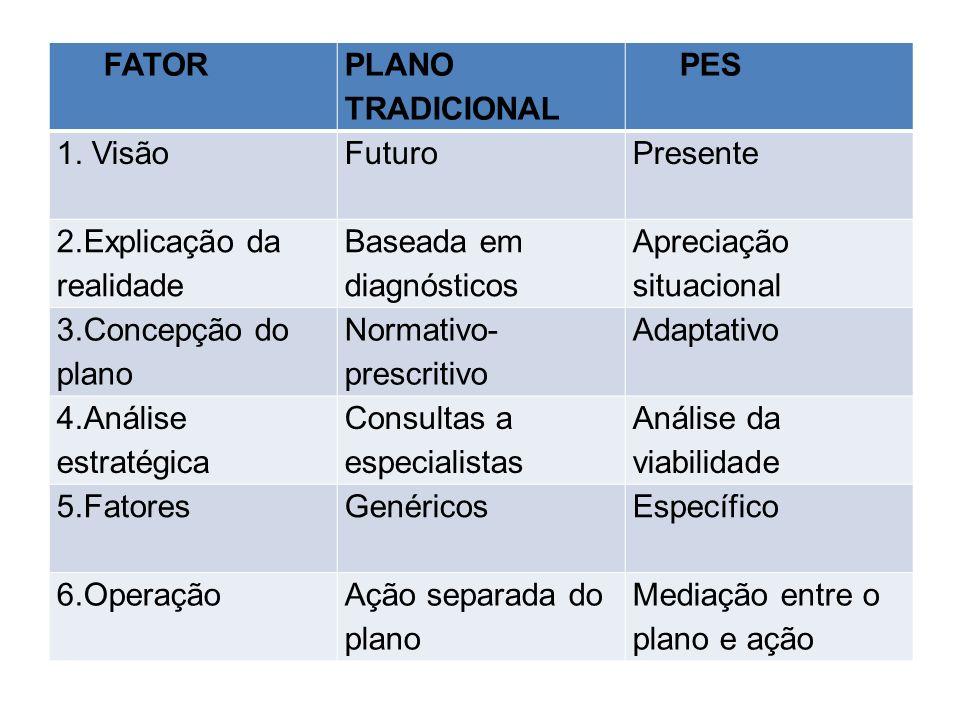 FATOR PLANO TRADICIONAL PES 1. VisãoFuturo Presente 2.Explicação da realidade Baseada em diagnósticos Apreciação situacional 3.Concepção do plano Norm