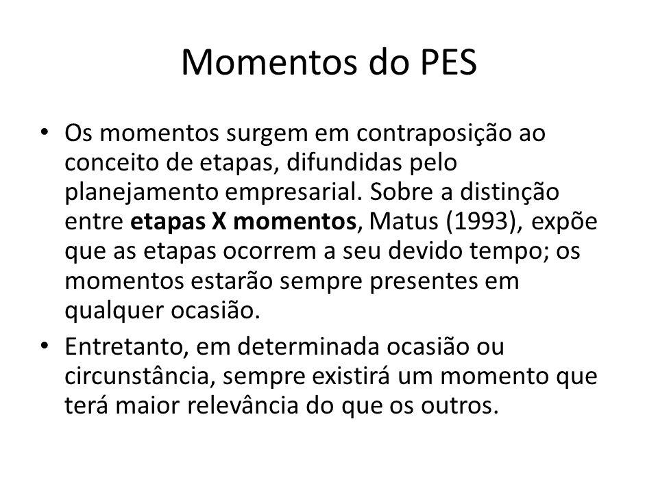 Momentos do PES Os momentos surgem em contraposição ao conceito de etapas, difundidas pelo planejamento empresarial. Sobre a distinção entre etapas X