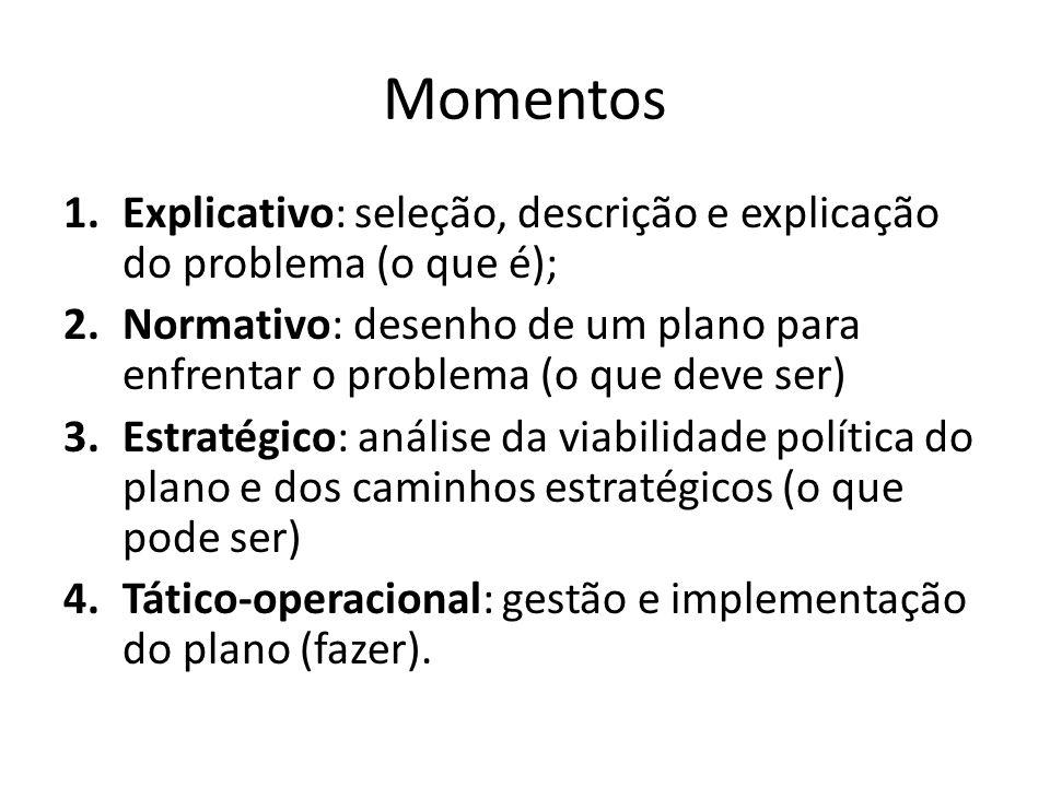 Momentos 1.Explicativo: seleção, descrição e explicação do problema (o que é); 2.Normativo: desenho de um plano para enfrentar o problema (o que deve