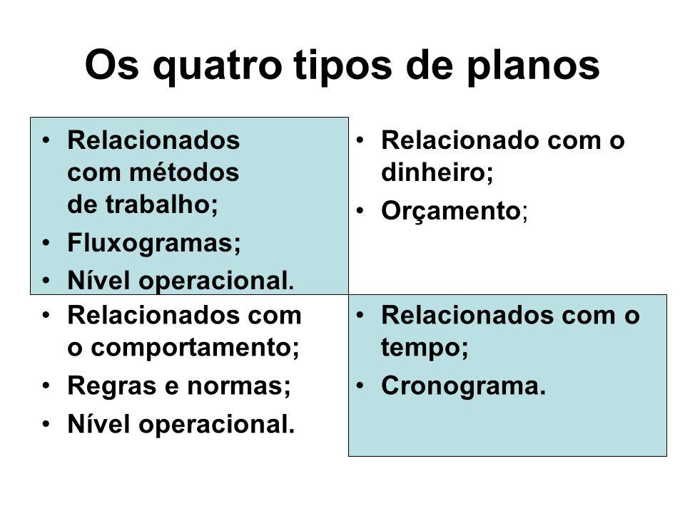 Os quatro tipos de planos Relacionados com métodos de trabalho; Fluxogramas; Nível operacional.