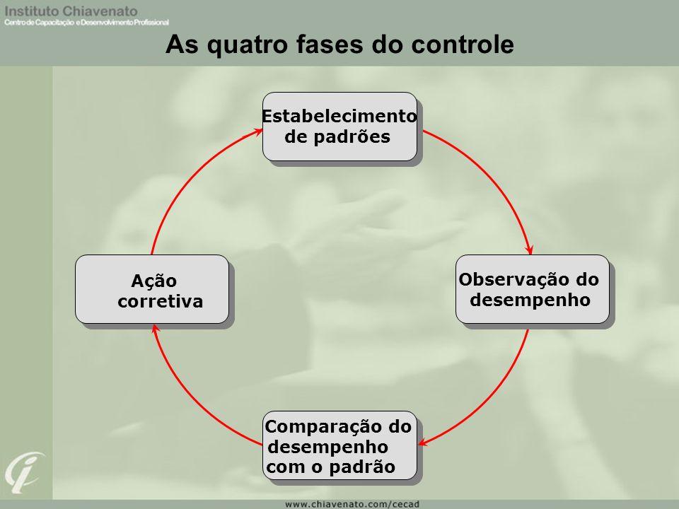 Estabelecimento de padrões Ação corretiva Observação do desempenho Comparação do desempenho com o padrão As quatro fases do controle