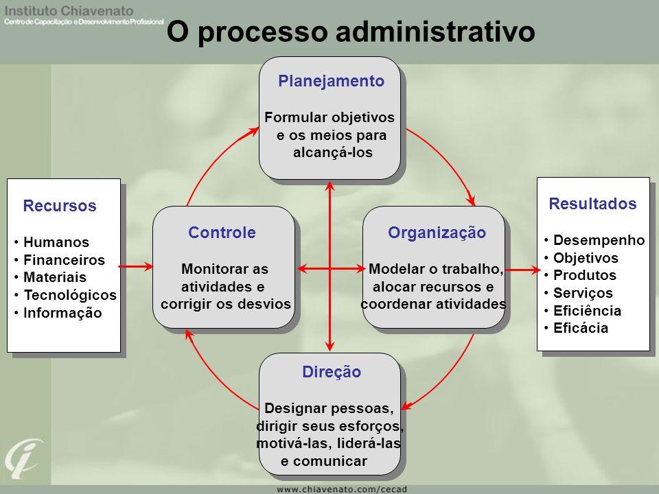 Os três níveis de organização Nível institucional: Nível intermediário: Nível operacional: Tipos de organização; Tipos de departamentalização; Análise e descrição de cargos.