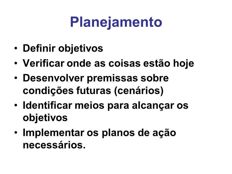 Planejamento Definir objetivos Verificar onde as coisas estão hoje Desenvolver premissas sobre condições futuras (cenários) Identificar meios para alcançar os objetivos Implementar os planos de ação necessários.