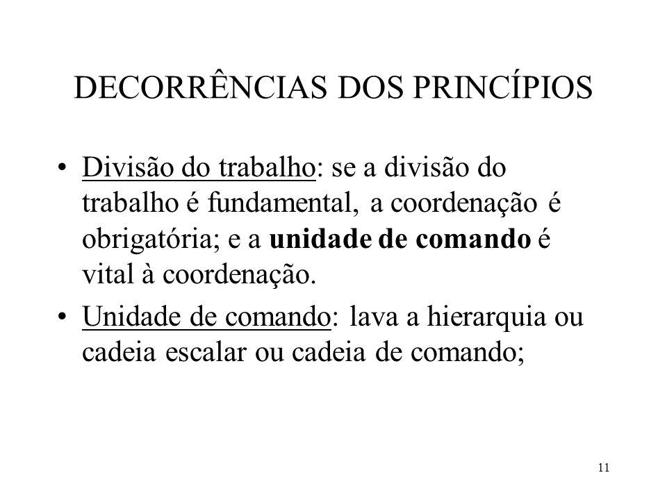 11 DECORRÊNCIAS DOS PRINCÍPIOS Divisão do trabalho: se a divisão do trabalho é fundamental, a coordenação é obrigatória; e a unidade de comando é vita