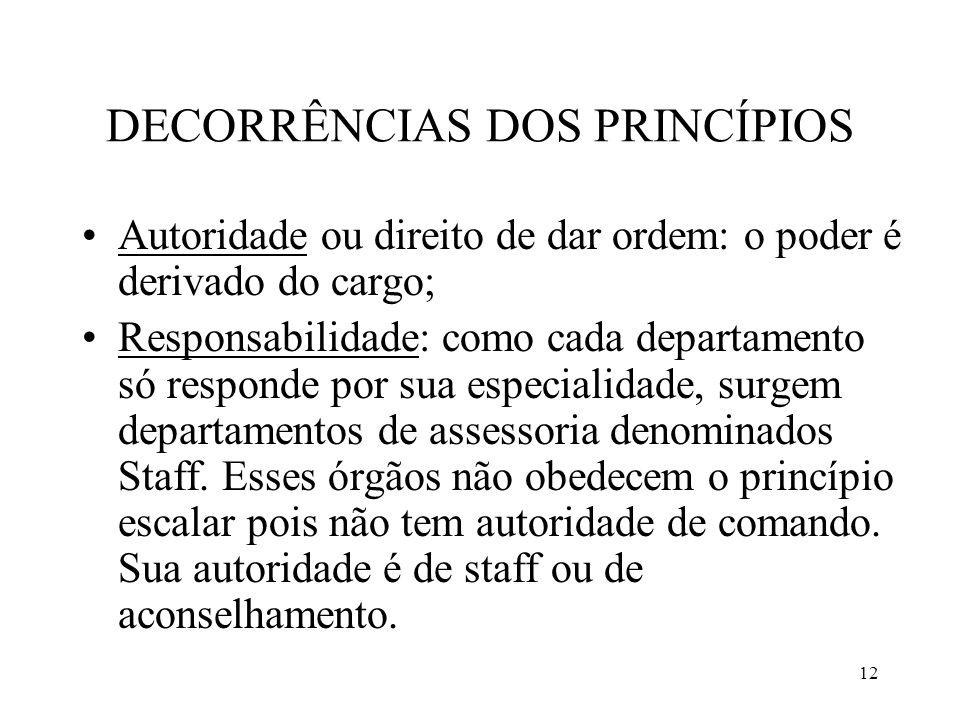 12 DECORRÊNCIAS DOS PRINCÍPIOS Autoridade ou direito de dar ordem: o poder é derivado do cargo; Responsabilidade: como cada departamento só responde p