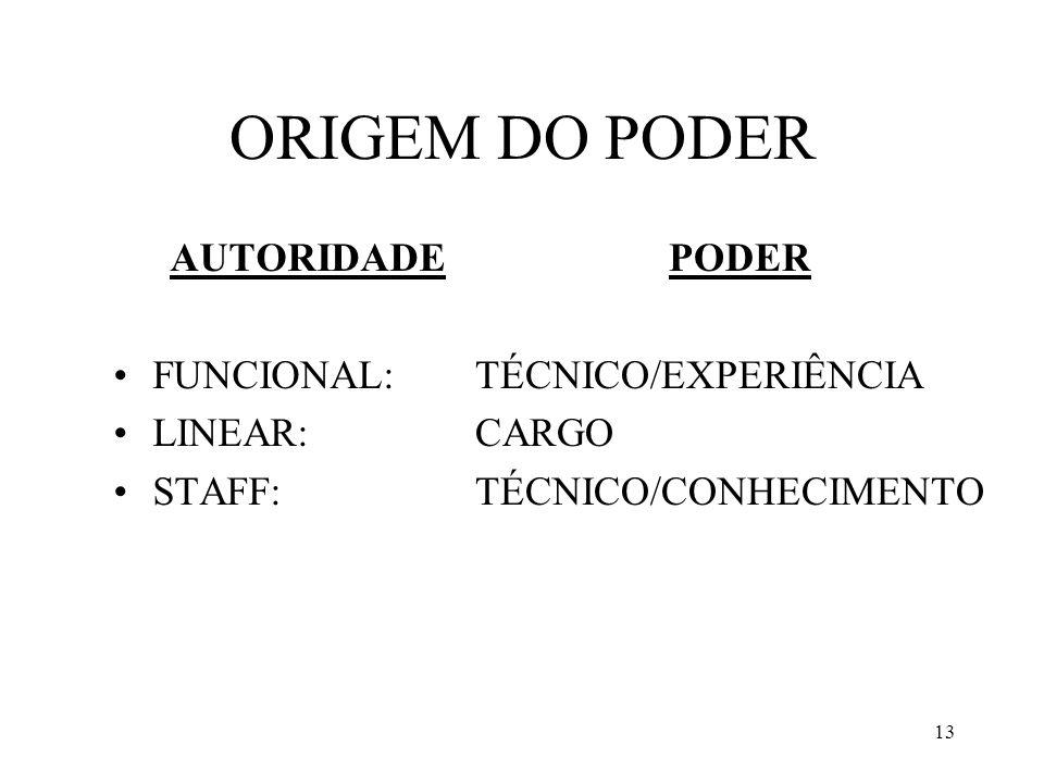 13 ORIGEM DO PODER AUTORIDADE FUNCIONAL: LINEAR: STAFF: PODER TÉCNICO/EXPERIÊNCIA CARGO TÉCNICO/CONHECIMENTO