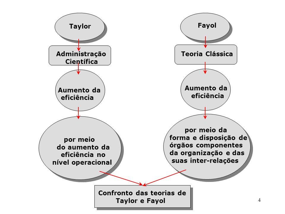 4 Taylor Administração Científica Aumento da eficiência por meio do aumento da eficiência no nível operacional Fayol Teoria Clássica Aumento da eficiê