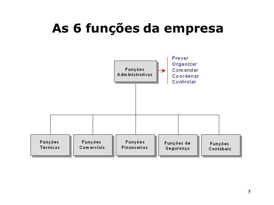 5 As 6 funções da empresa