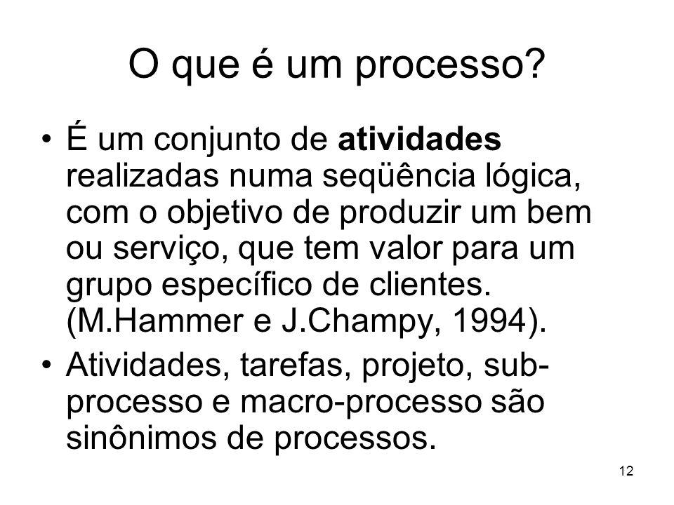 12 O que é um processo? É um conjunto de atividades realizadas numa seqüência lógica, com o objetivo de produzir um bem ou serviço, que tem valor para