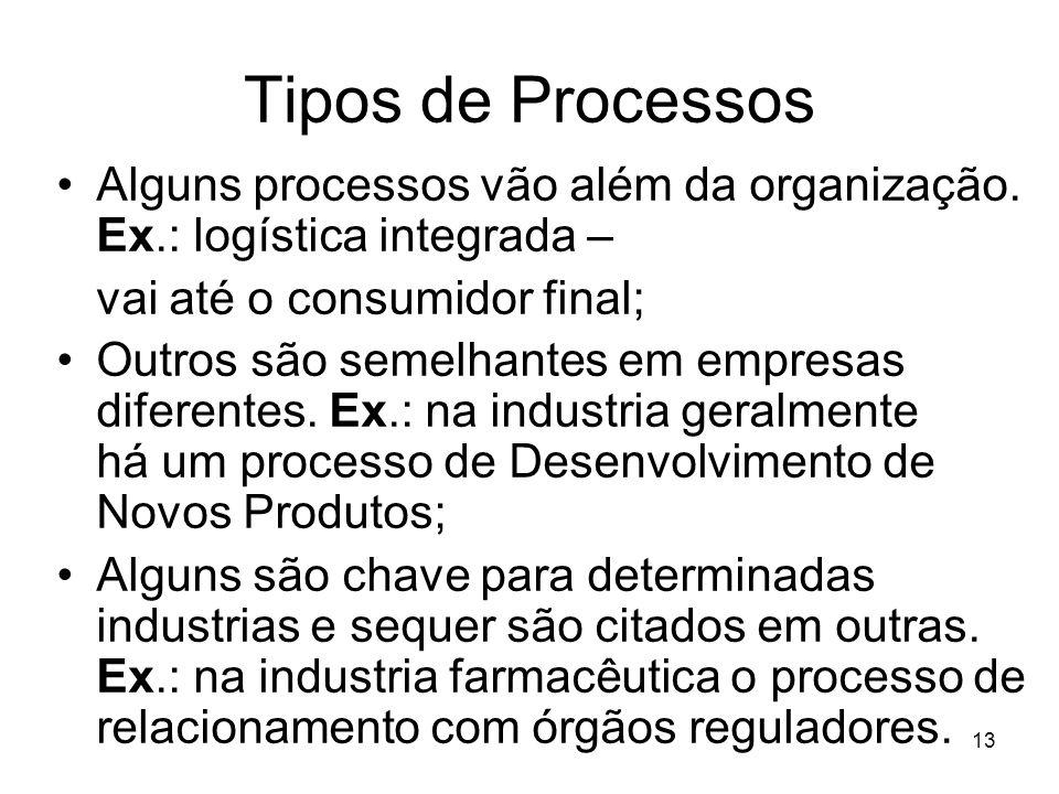 13 Tipos de Processos Alguns processos vão além da organização. Ex.: logística integrada – vai até o consumidor final; Outros são semelhantes em empre
