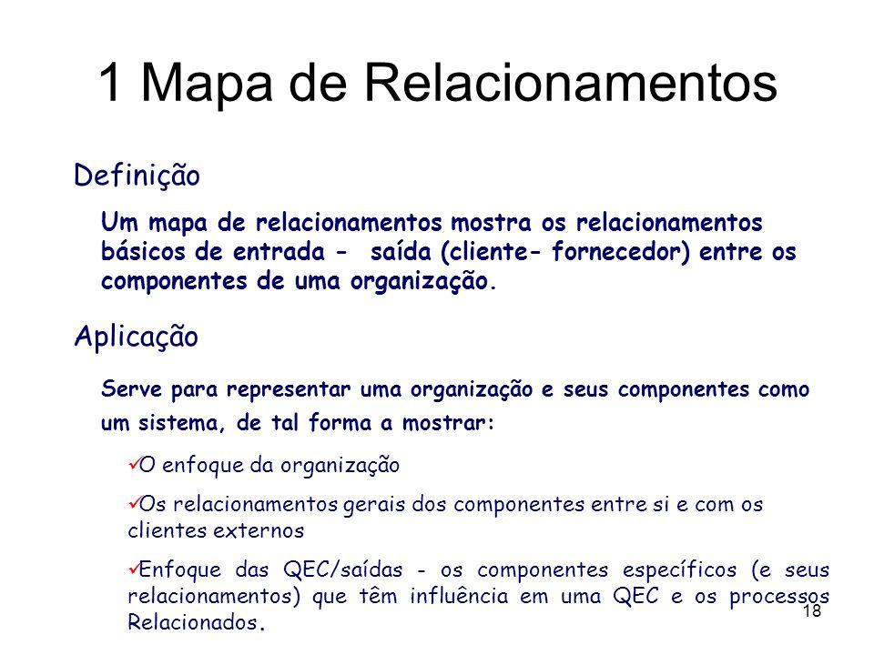 18 Definição Um mapa de relacionamentos mostra os relacionamentos básicos de entrada - saída (cliente- fornecedor) entre os componentes de uma organiz