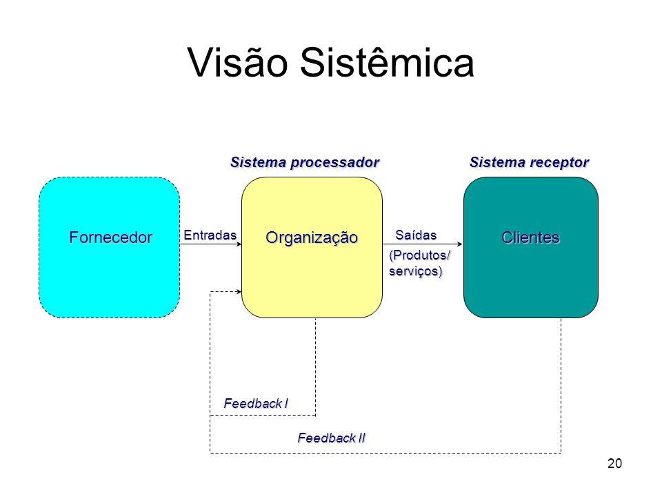 20 FornecedorOrganizaçãoClientesEntradasSaídas (Produtos/ serviços) Sistema processador Sistema receptor Feedback I Feedback II Visão Sistêmica