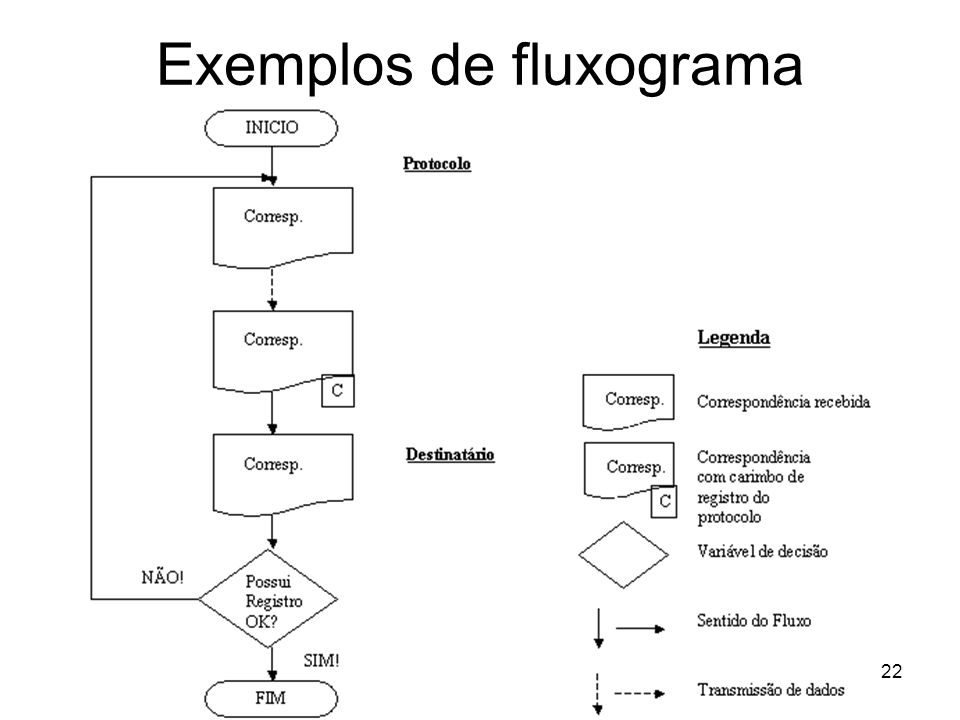 22 Exemplos de fluxograma