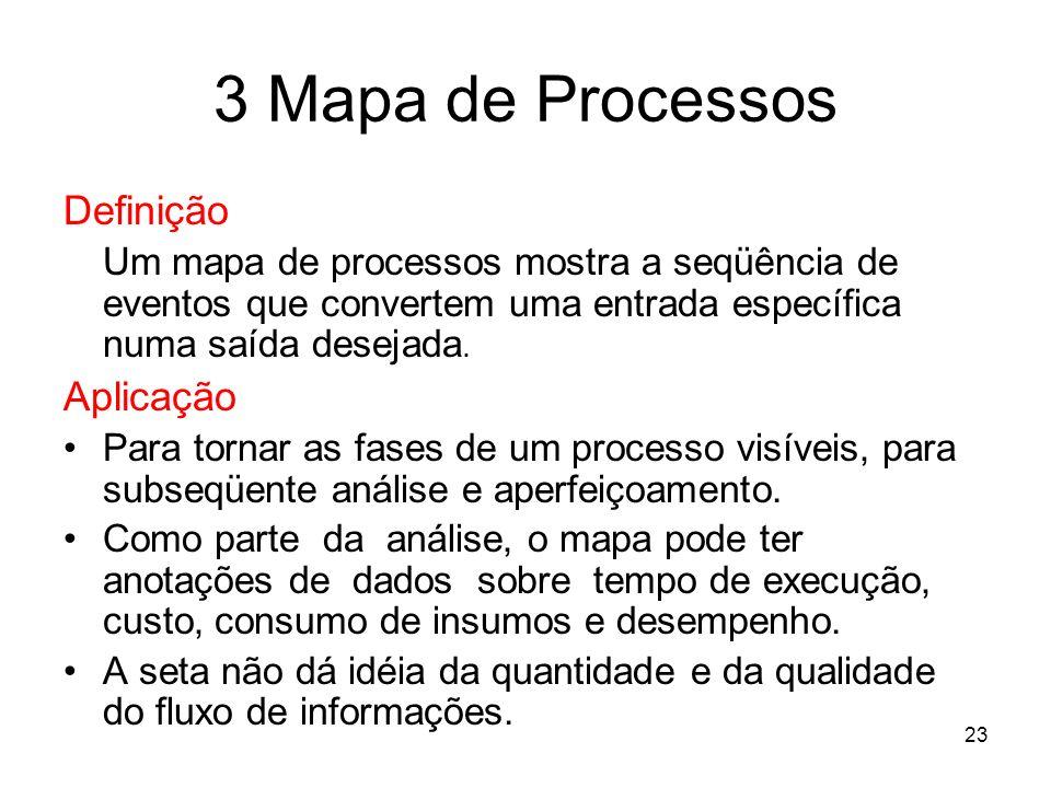 23 3 Mapa de Processos Definição Um mapa de processos mostra a seqüência de eventos que convertem uma entrada específica numa saída desejada. Aplicaçã