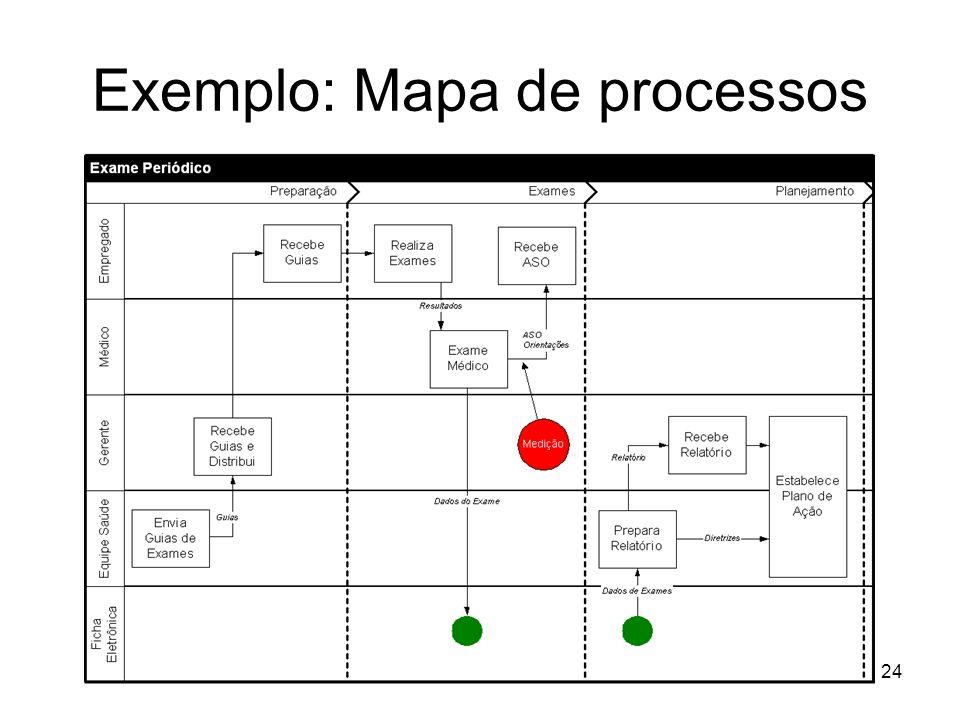 24 Exemplo: Mapa de processos