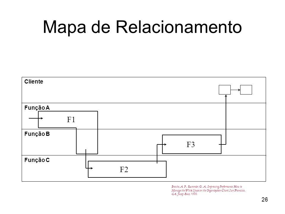 26 Cliente Função A Função B Função C F1 F2 F3 Brache, A. P., Rummler, G. A., Improving Performance: How to Manage the White Space on the Organization