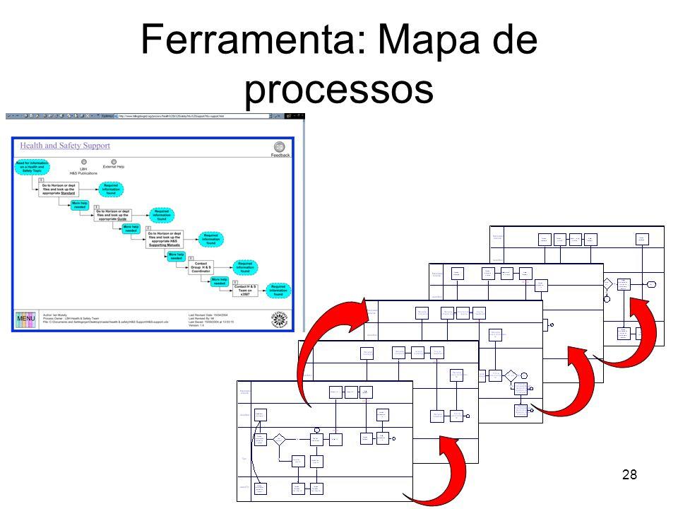28 Ferramenta: Mapa de processos