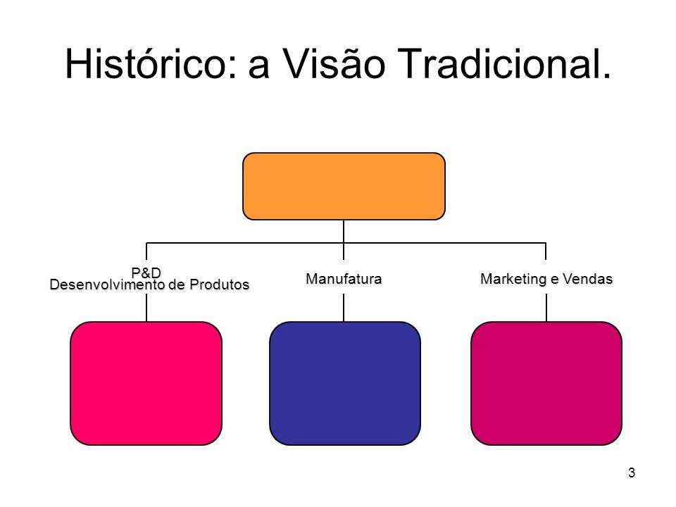 3 Manufatura P&D Desenvolvimento de Produtos Marketing e Vendas Histórico: a Visão Tradicional.
