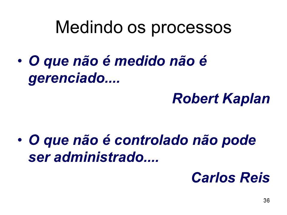 36 Medindo os processos O que não é medido não é gerenciado.... Robert Kaplan O que não é controlado não pode ser administrado.... Carlos Reis