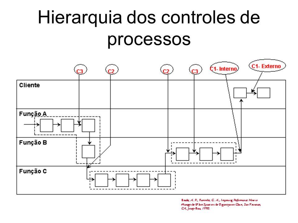 38 Hierarquia dos controles de processos