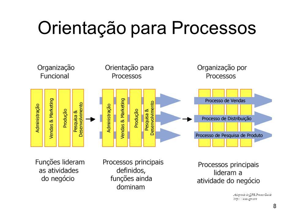 8 Adaptado de QPR Process Guide http://www.qpr.com Orientação para Processos