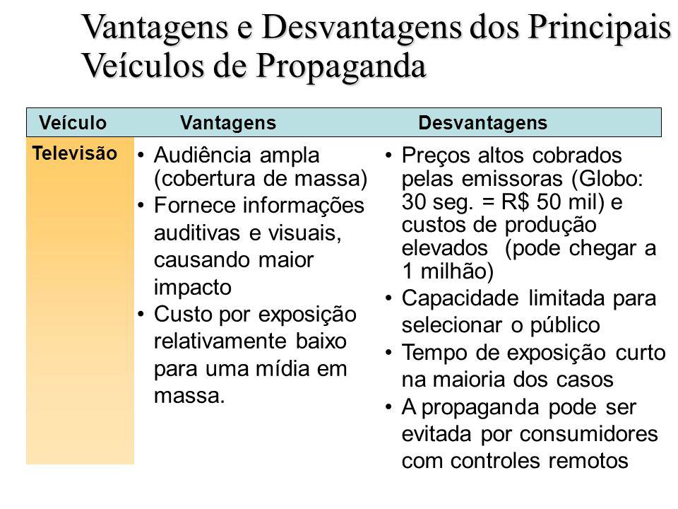 Vantagens e Desvantagens dos Principais Veículos de Propaganda Slide 18-5a Televisão Audiência ampla (cobertura de massa) Fornece informações auditiva