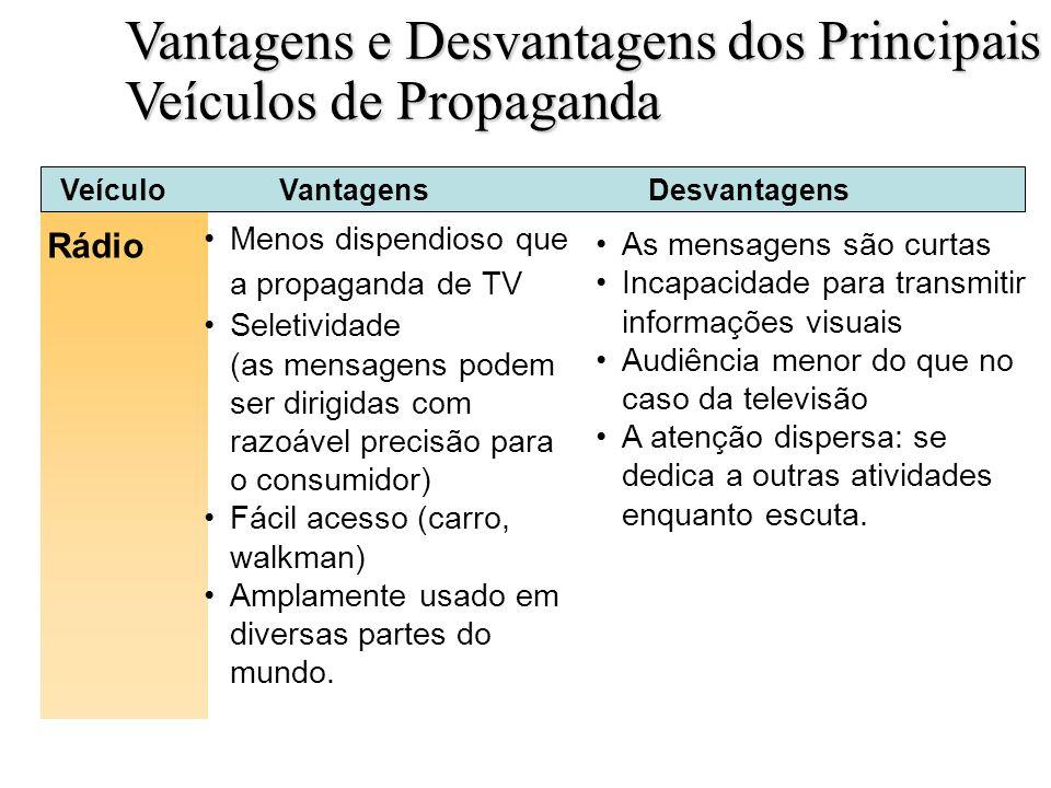 Vantagens e Desvantagens dos Principais Veículos de Propaganda Slide 18-5a Rádio Tabela 18.2 VeículoVantagensDesvantagens As mensagens são curtas Inca