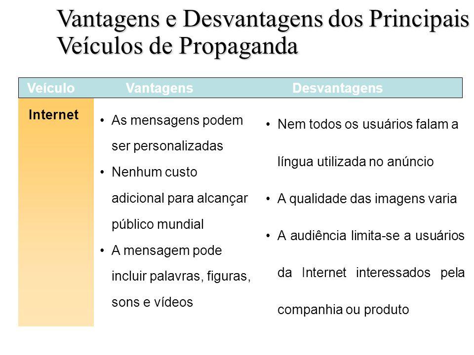 Slide 18-5d Internet Tabela 18.2 VeículoVantagensDesvantagens Nem todos os usuários falam a língua utilizada no anúncio A qualidade das imagens varia