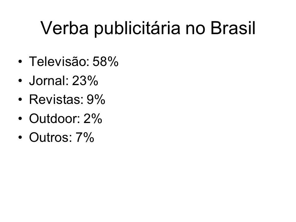 Verba publicitária no Brasil Televisão: 58% Jornal: 23% Revistas: 9% Outdoor: 2% Outros: 7%