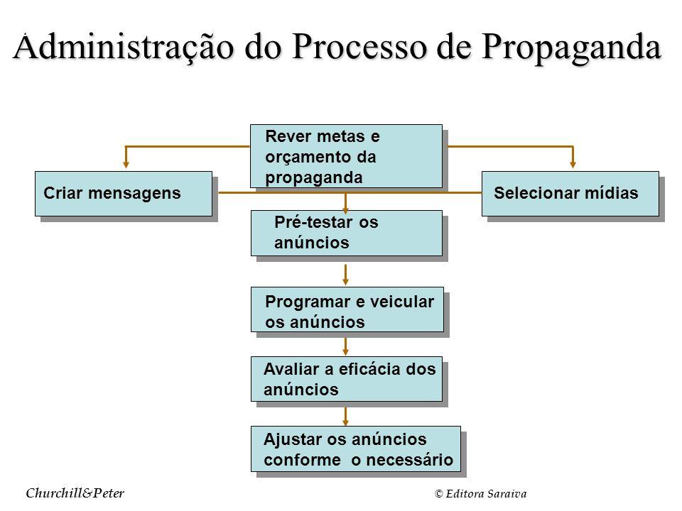 Churchill&Peter © Editora Saraiva Administração do Processo de Propaganda Slide 18-2 Rever metas e orçamento da propaganda Pré-testar os anúncios Prog