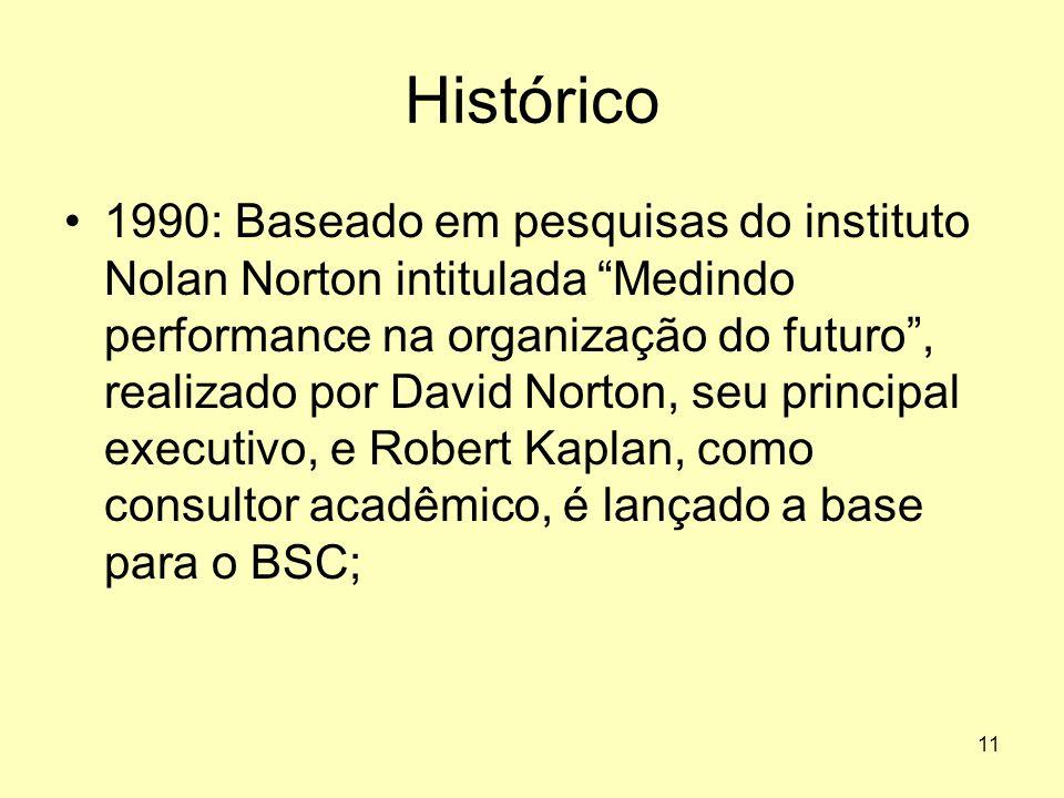 11 Histórico 1990: Baseado em pesquisas do instituto Nolan Norton intitulada Medindo performance na organização do futuro, realizado por David Norton,