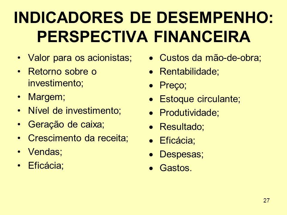 27 INDICADORES DE DESEMPENHO: PERSPECTIVA FINANCEIRA Valor para os acionistas; Retorno sobre o investimento; Margem; Nível de investimento; Geração de