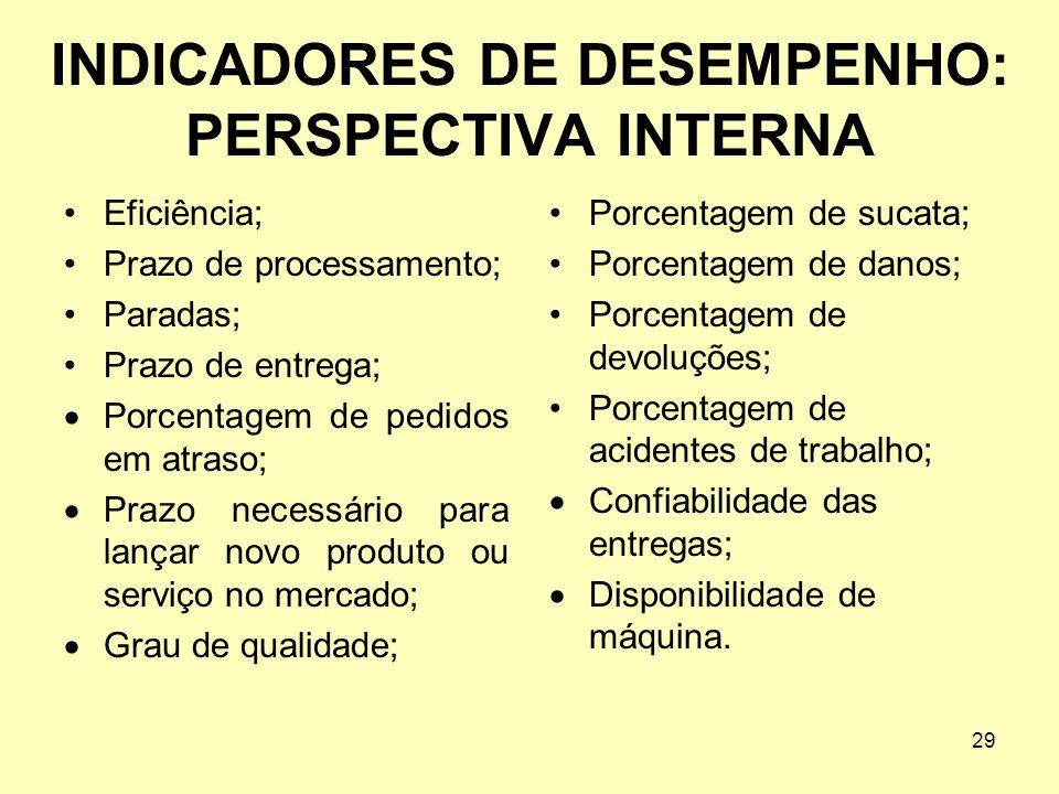 29 INDICADORES DE DESEMPENHO: PERSPECTIVA INTERNA Eficiência; Prazo de processamento; Paradas; Prazo de entrega; Porcentagem de pedidos em atraso; Pra