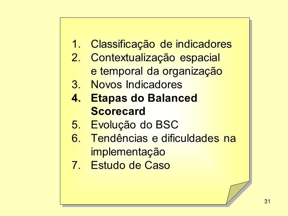 31 1.Classificação de indicadores 2.Contextualização espacial e temporal da organização 3.Novos Indicadores 4.Etapas do Balanced Scorecard 5.Evolução