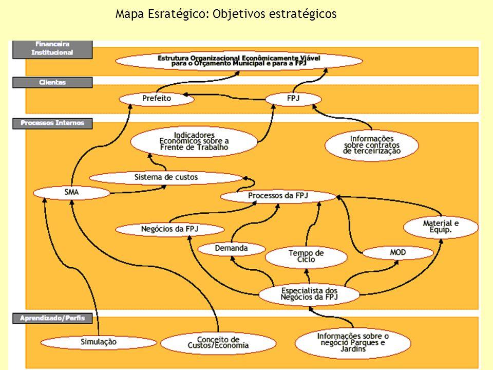 36 Mapa Esratégico: Objetivos estratégicos