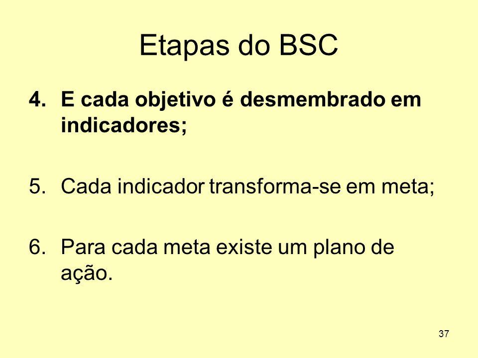 37 Etapas do BSC 4.E cada objetivo é desmembrado em indicadores; 5.Cada indicador transforma-se em meta; 6.Para cada meta existe um plano de ação.