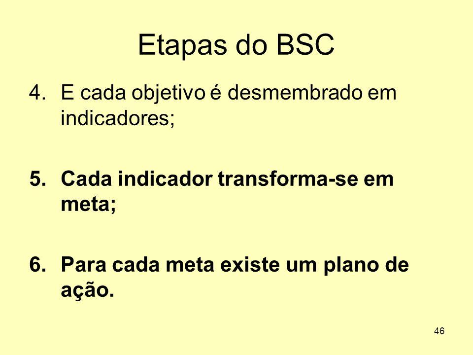 46 Etapas do BSC 4.E cada objetivo é desmembrado em indicadores; 5.Cada indicador transforma-se em meta; 6.Para cada meta existe um plano de ação.