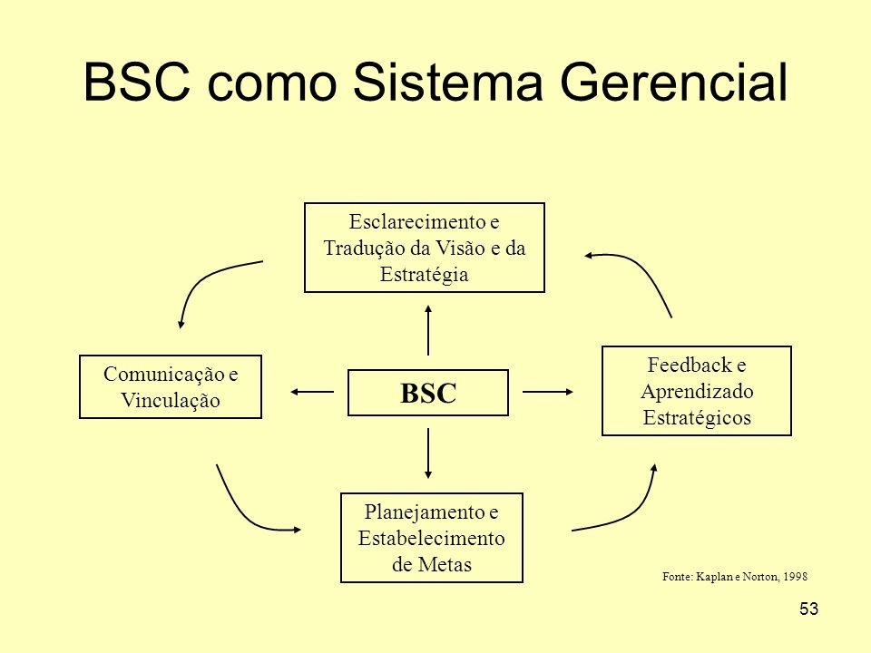 53 BSC como Sistema Gerencial BSC Esclarecimento e Tradução da Visão e da Estratégia Feedback e Aprendizado Estratégicos Comunicação e Vinculação Plan