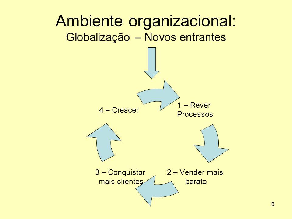 6 Ambiente organizacional: Globalização – Novos entrantes 1 – Rever Processos 2 – Vender mais barato 3 – Conquistar mais clientes 4 – Crescer