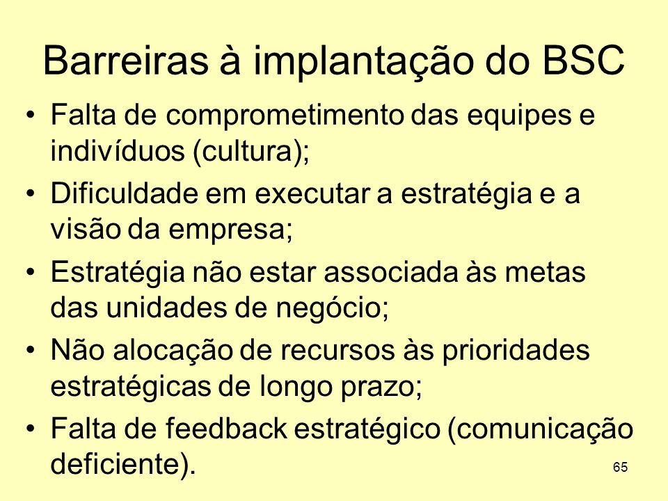 65 Barreiras à implantação do BSC Falta de comprometimento das equipes e indivíduos (cultura); Dificuldade em executar a estratégia e a visão da empre